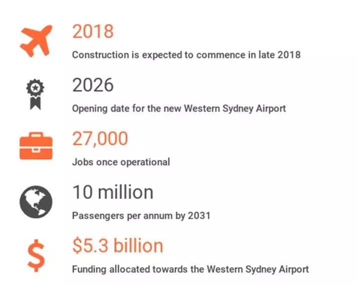 悉尼新机场