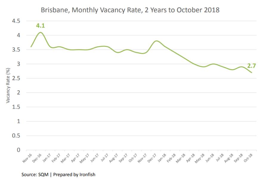 投资澳洲房产